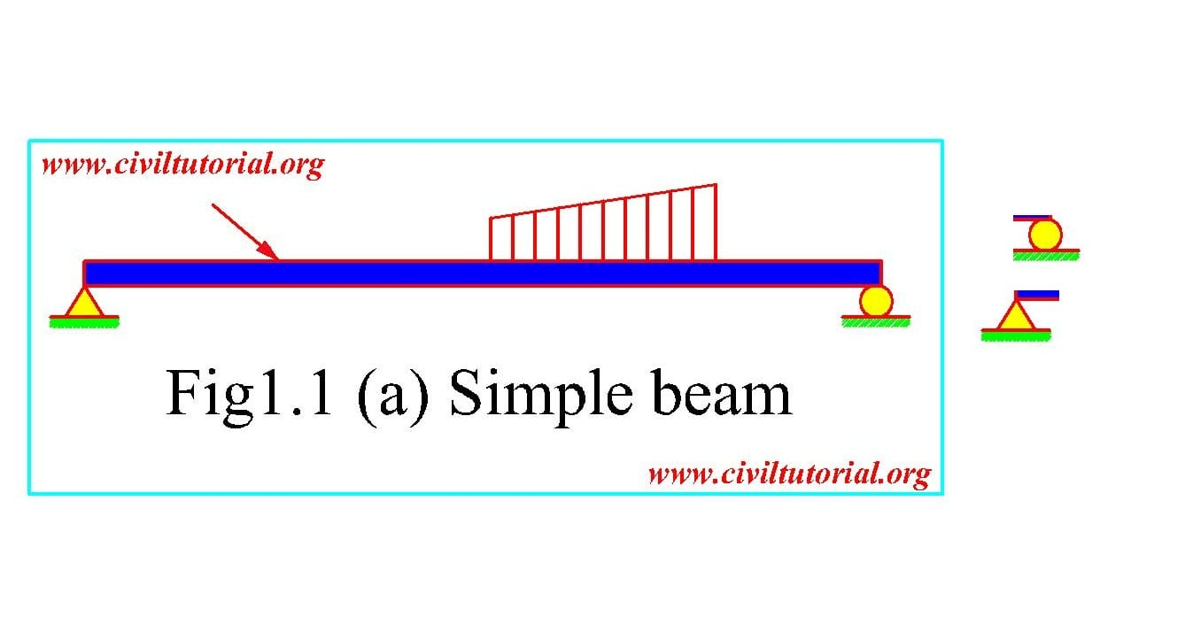 Forms of structure(beam,trusses arch and frames) in structure ...