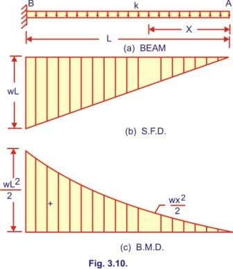 Pleasant Bending Moment And Shear Force Diagram Of A Cantilever Beam Free Wiring Cloud Brecesaoduqqnet