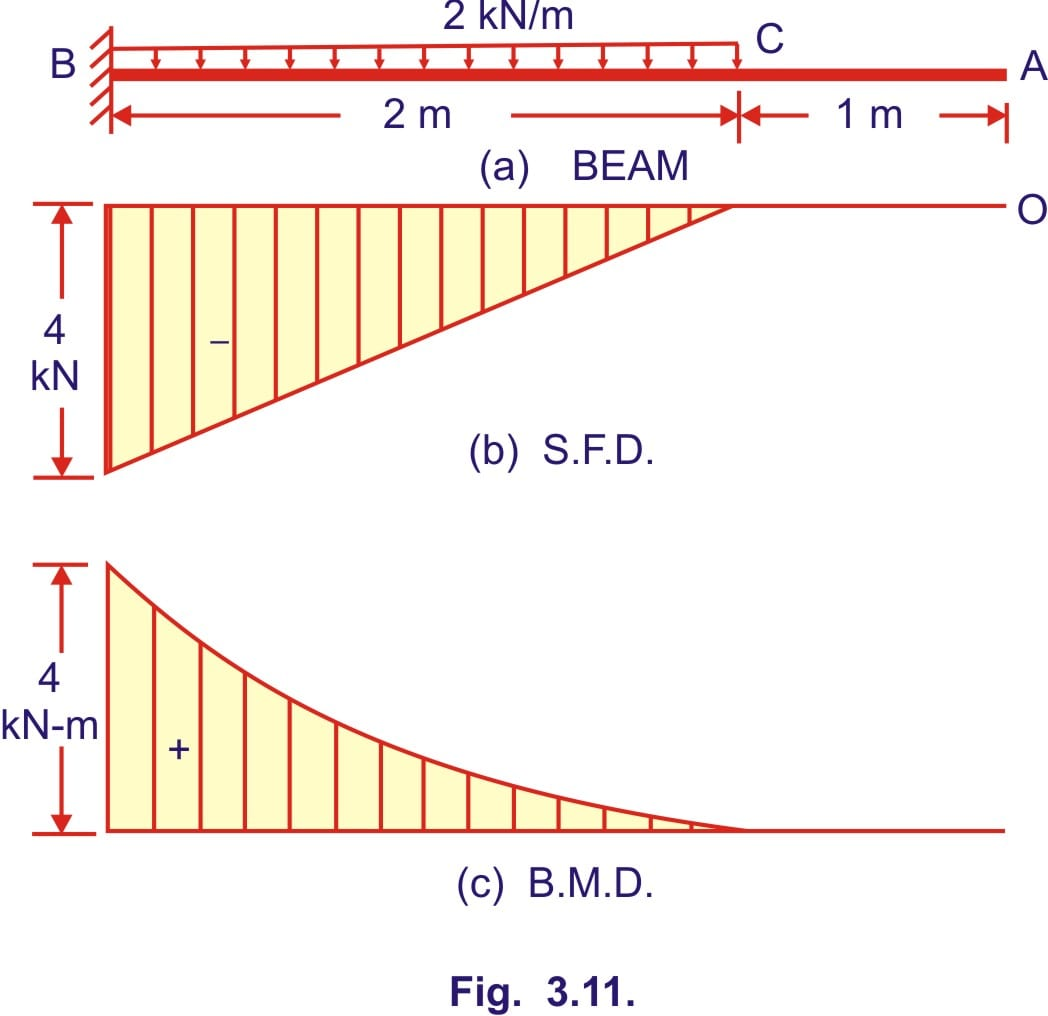 Shear Force And Bending Moment Diagram Shaer Froce Of A Cantilever Beam Free Since There Is No Loading From To C The Will Be Triangle Having Zero Ordinate At 4 Kn B Bmd