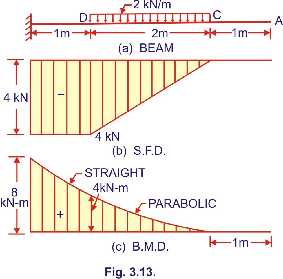 bending moment and shear force diagram of a cantilever beam free rh civilengineering blog bending moment diagram for cantilever beam with point load bending moment diagram cantilever beam distributed load
