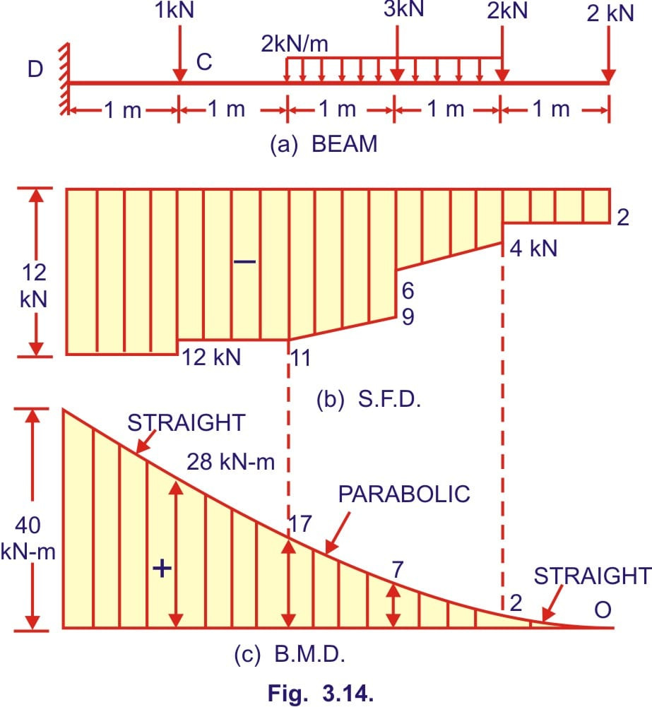 Bending moment and shear force diagram of a cantilever beam free the sfd will be rectangular between point load to point load and triangular for udl similarly the bmd will be triangular between point loads and ccuart Images