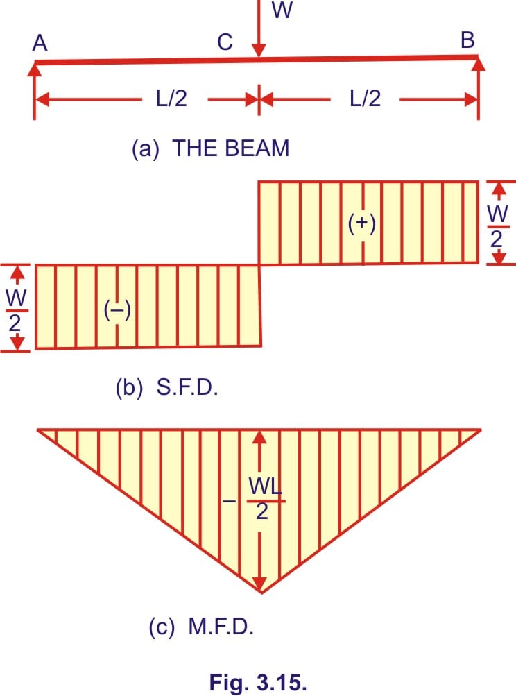 sfd and bmd of a simply supported beam | Free
