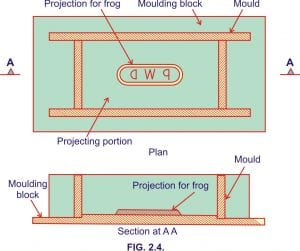 Hand moulding,ground moulding and machine moulding of bricks