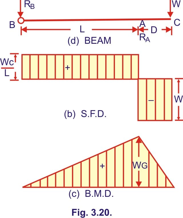 Learn about Simply Supported Beam : Overhang to One Side : Point Load