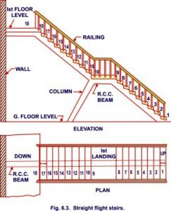 Different types of stairs generally used in public and