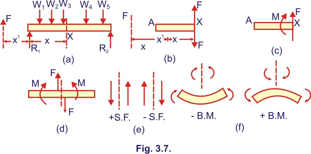 Phenomenal Basic Concepts Of Shear Force And Bending Moment Free Wiring Digital Resources Attrlexorcompassionincorg