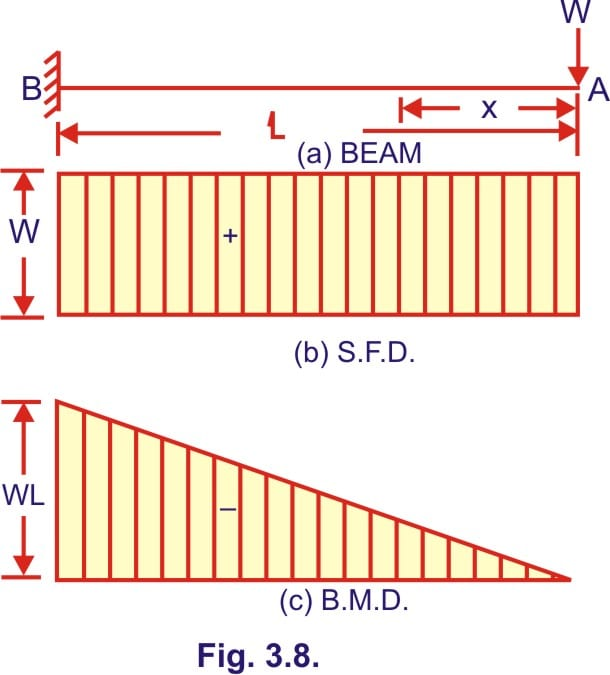 Bending moment and shear force diagram of a cantilever beam free at section x from the end a fx w1 and is constant for any position of the section the sfd will therefore be rectangle of height w bending moment ccuart Images