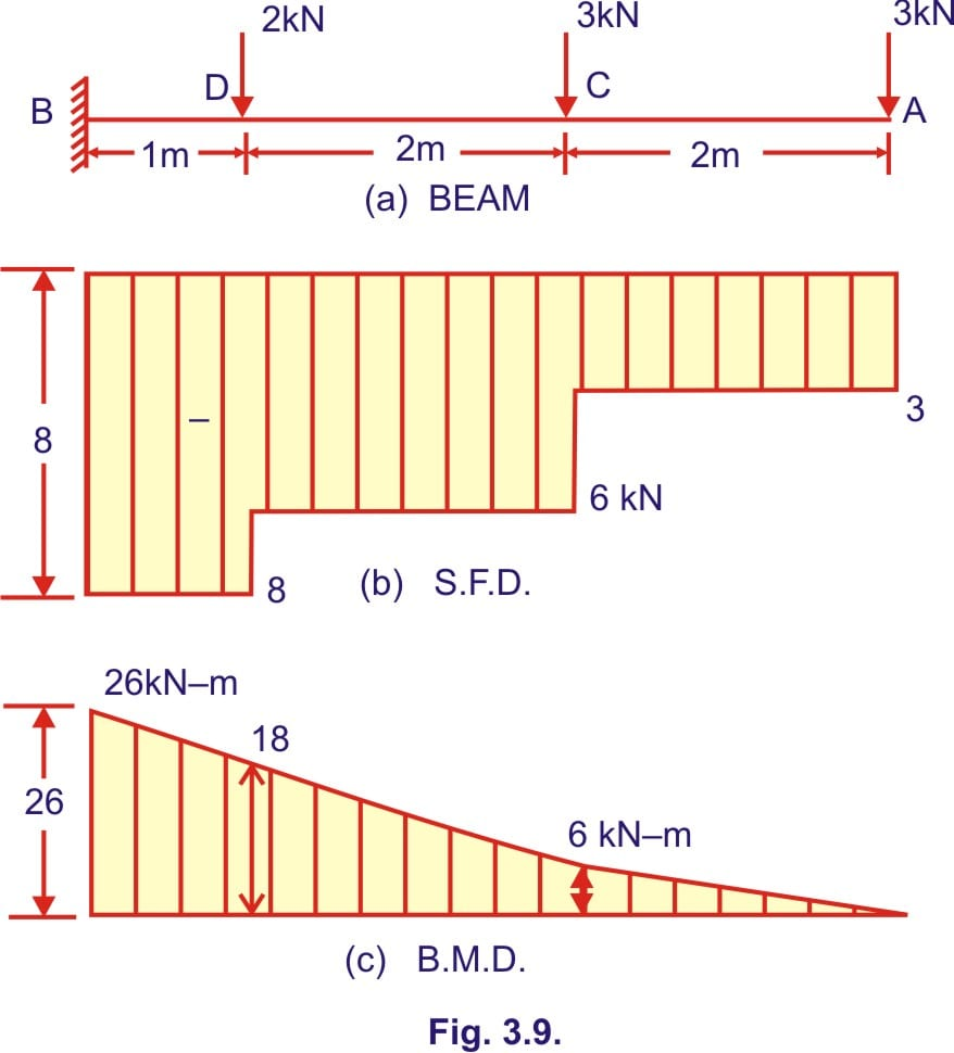 Bending Moment And Shear Force Diagram Of A Cantilever Beam Free Example 1 Draw The Diagrams For Show 9