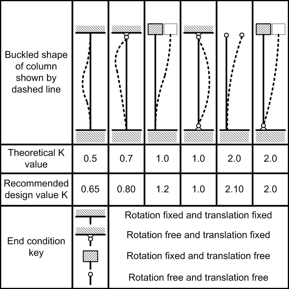 Equivalent And Effective Lengths Of Columns Free