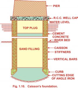 Different types of foundations, which are generally used for