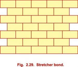 Stretcher bond