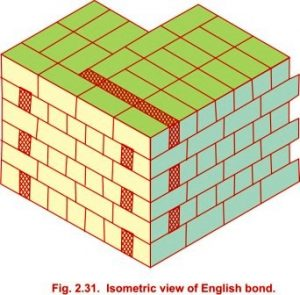 Isometric view of English bond