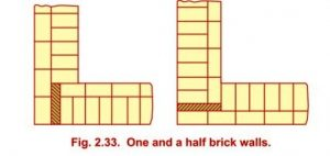Various types of bonds used in brick masonry building construction arrangement of bricks in english bond ccuart Images