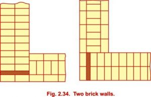 Various types of bonds used in brick masonry building construction arrangement of bricks in english bond ccuart Choice Image