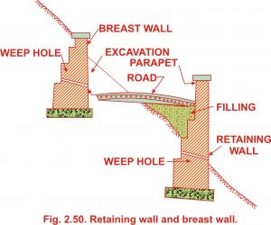 Retaining walls and Breast walls | Free Civilengineering