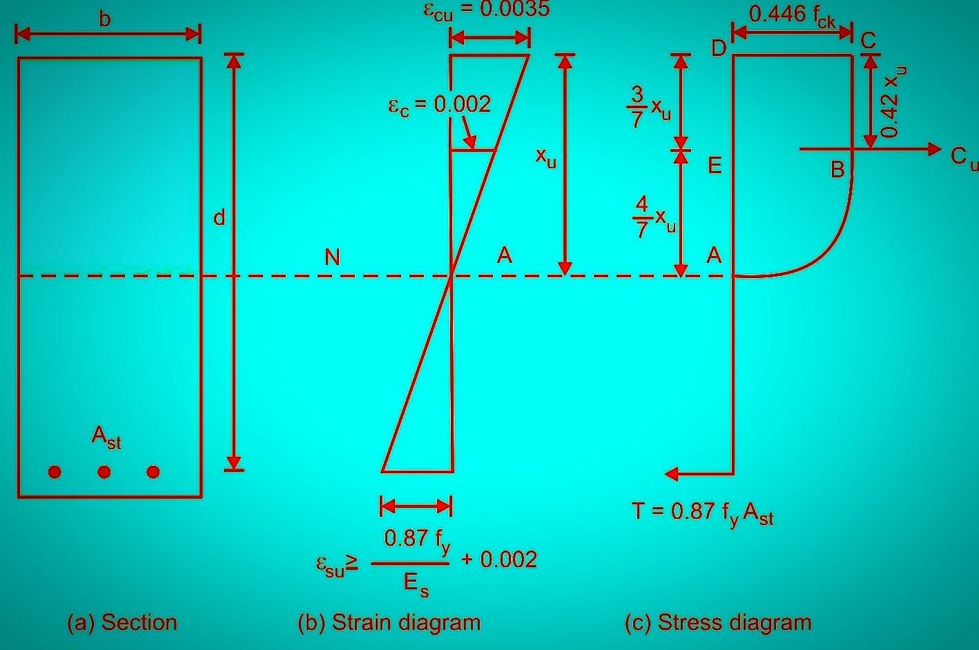 stress and strain distribution in a singly reinforced beam as per Is 456.jpg