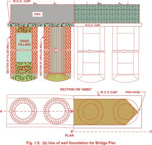 Uses of well foundation for Bridge pier