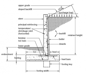 Retaining wall Terminology