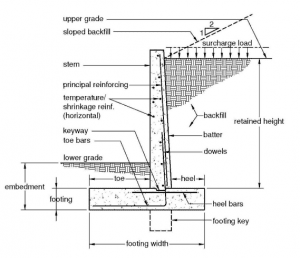 Basic Terminology In Retaining Wall Free
