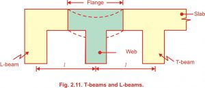 Design of T beam