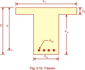 Types of problem in T Beam