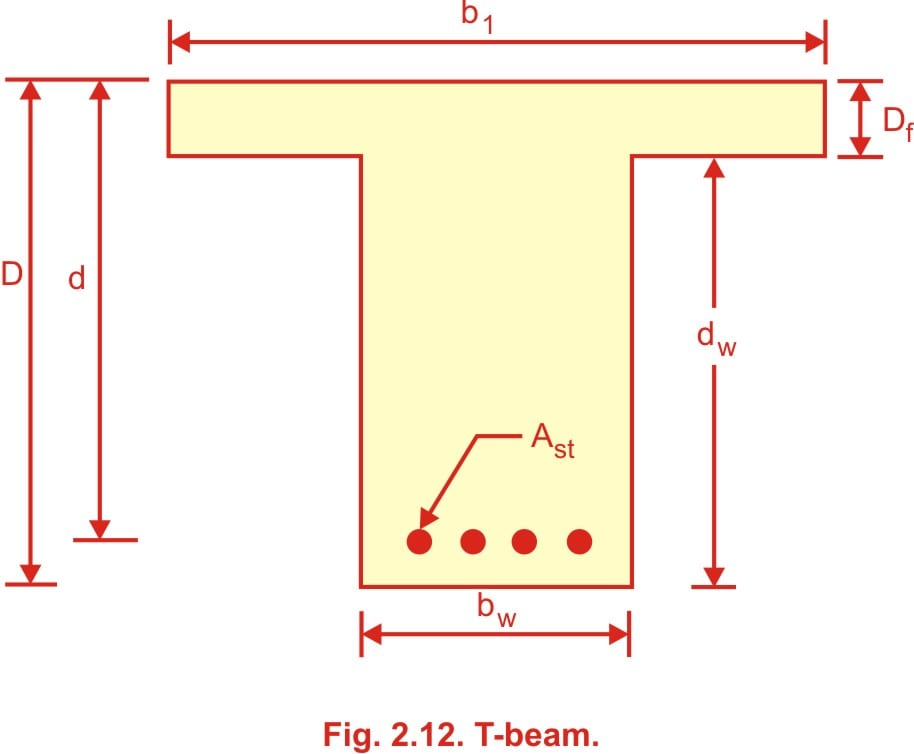 Types of problem in T Beam | Working Stress Method