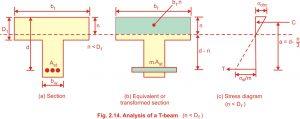 Analysis of T beam working stress method