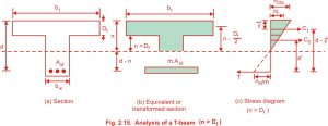 Moment of Resistance of the Given Section in T beam