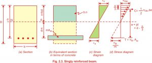 singly reinforced beam Working stress method
