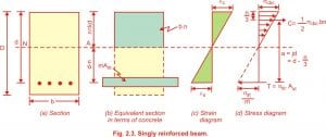 Problems in singly reinforced beam working stress method