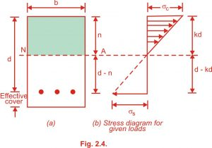 Stresses in Concrete and Steel