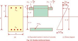 Types of problem in doubly reinforced beams working stress method