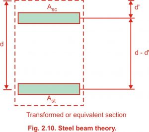 Steel beam theory