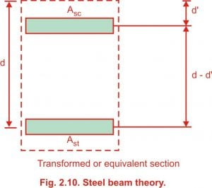 STEEL BEAM THEORY IS USED TO FIND VALUE OF THE MR OF DOUBLY REINFORCED BEAM