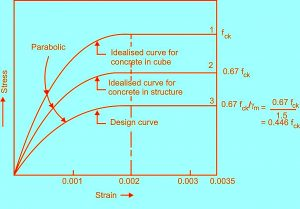 relationship between the stress-strain distribution in concrete