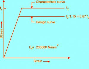 stress strain curve for mild steel