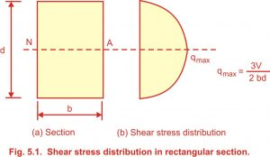 LIMIT STATE OF COLLAPSE SHEAR AND BOND