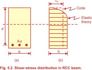 Shear Stresses in R.C.C. beam (Reinforced cement concrete beam), Stress Based Approach (Elastic Theory), IS Code Approach