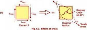 maximum shear stress and no bending stresses