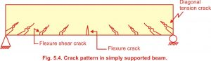 crack pattern for a simply supported beam