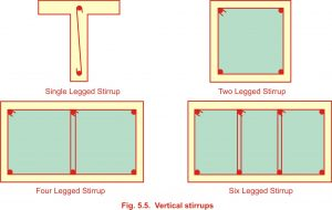 Types of shear reinforcement   Free Civilengineering subject