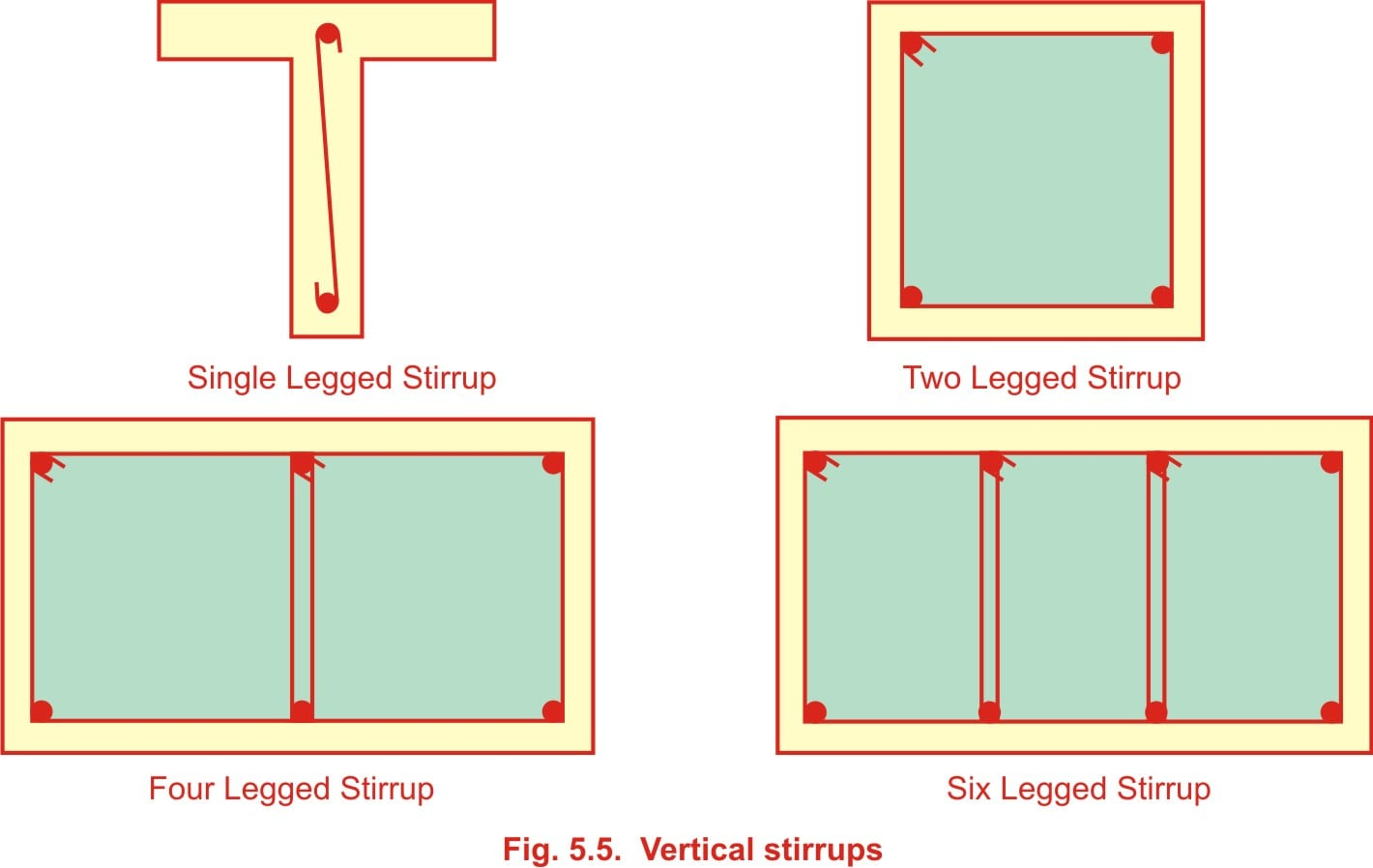 Types Of Shear Reinforcement Free Civilengineering Subject Tutorial On How To Calculate Force In Beams Bending Vertical Stirrups