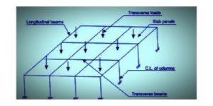 slab beam column system under transverse loads