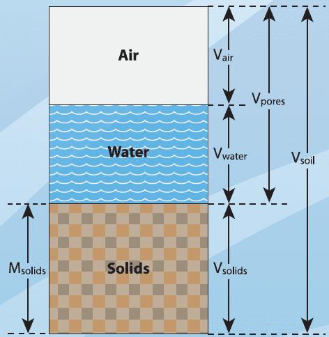 Density of soil